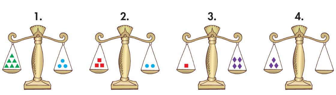 Balance 1 à 6 triangles à gauche et 3 cercles à droit. Balance 2 à 3 cares à gauche and 2 cercles à droit. Balance 3 à 1 care à gauche et 4 diamantes à droit. Balance 4 à 3 diamantes à gauche et rien à droit.