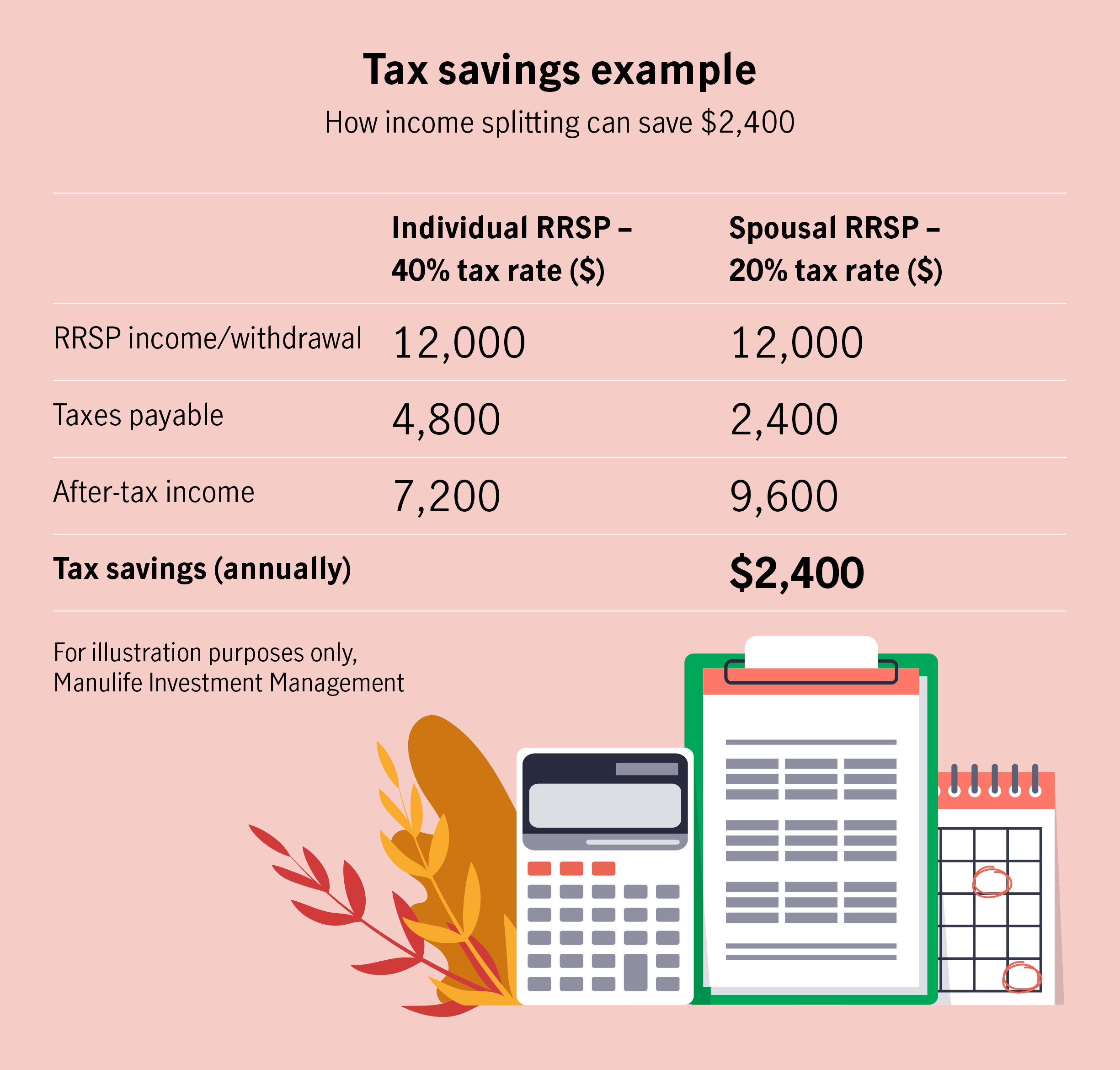 Tax savings example  How income splitting can save $2,400   Individual RRSP – 40% tax rate ($)Spousal RRSP – 20% tax rate ($) RRSP income/withdrawal12,00012,000 Taxes payable4,8002,400 After-tax income7,2009,600 Tax savings (annually) $2,400  For illustration purposes only, Manulife Investment Management