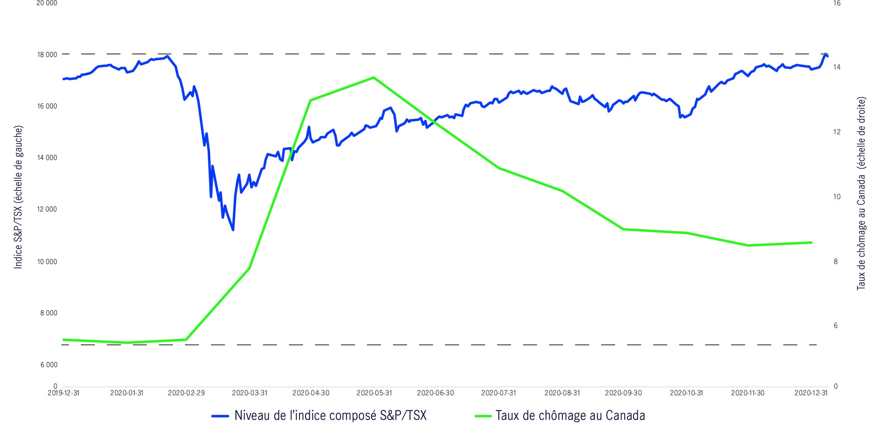graphique linear