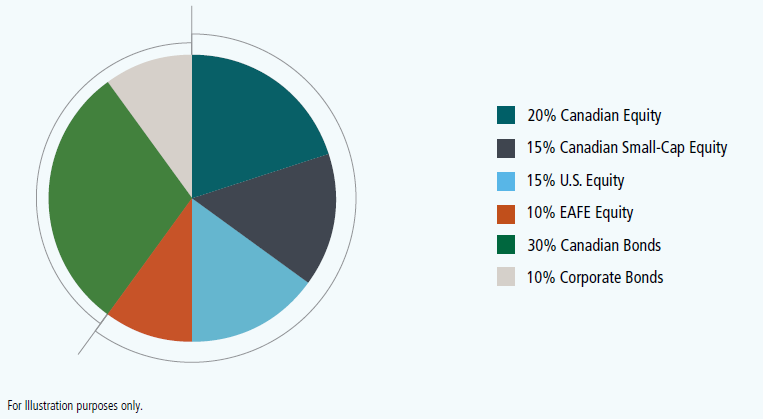 Pie chart showing 20% Canadian equity, 15% Canadian small cap equity, 15% U.S. Equity, 10% EAFE Equity, 30% Canadian bonds, 10 % Corporate bonds. For illustration purposes only.