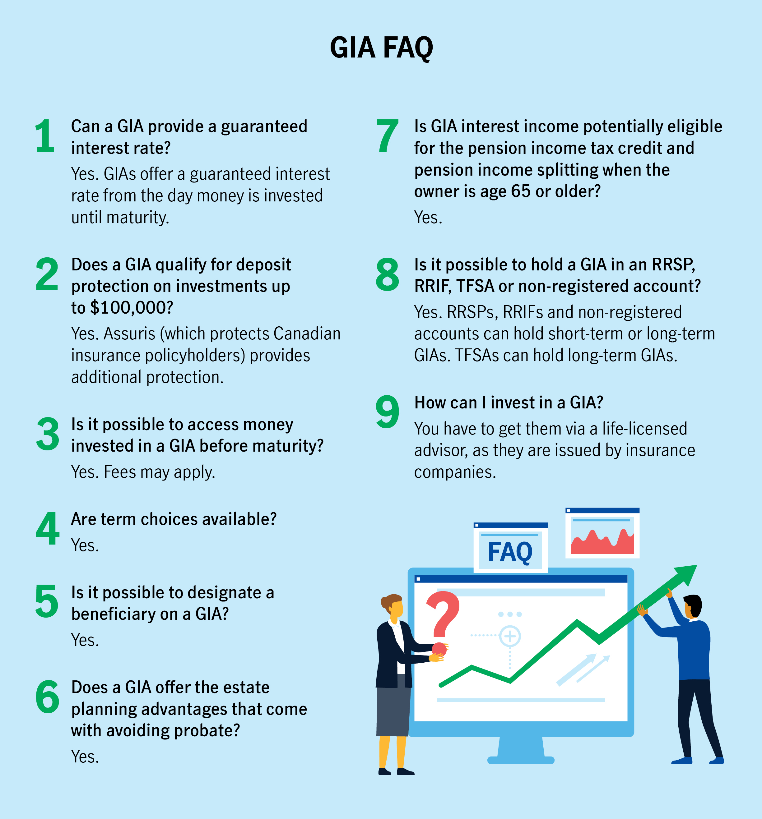 GIA FAQ  1.	Can a GIA provide a guaranteed interest rate? Yes. GIAs offer a guaranteed interest rate from the day money is invested until maturity.  2.	Does a GIA qualify for deposit protection on investments up to $100,000? Yes. Assuris (which protects Canadian insurance policyholders) provides additional protection.  3.	Is it possible to access money invested in a GIA before maturity? Yes. Fees may apply. 4.	Are term choices available? Yes.  5.	Is it possible to designate a beneficiary on a GIA? Yes. 6.	Does a GIA offer the estate planning advantages that come with avoiding probate? Yes. 7.	Is GIA interest income potentially eligible for the pension income tax credit and pension income splitting when the owner is age 65 or older? Yes. 8.	Is it possible to hold a GIA in an RRSP, RRIF, TFSA or non-registered account? Yes. RRSPs, RRIFs and non-registered accounts can hold short-term or long-term GIAs. TFSAs can hold long-term GIAs. 9.	How can I invest in a GIA? You have to get them via a life-licensed advisor, as they are issued by insurance companies.