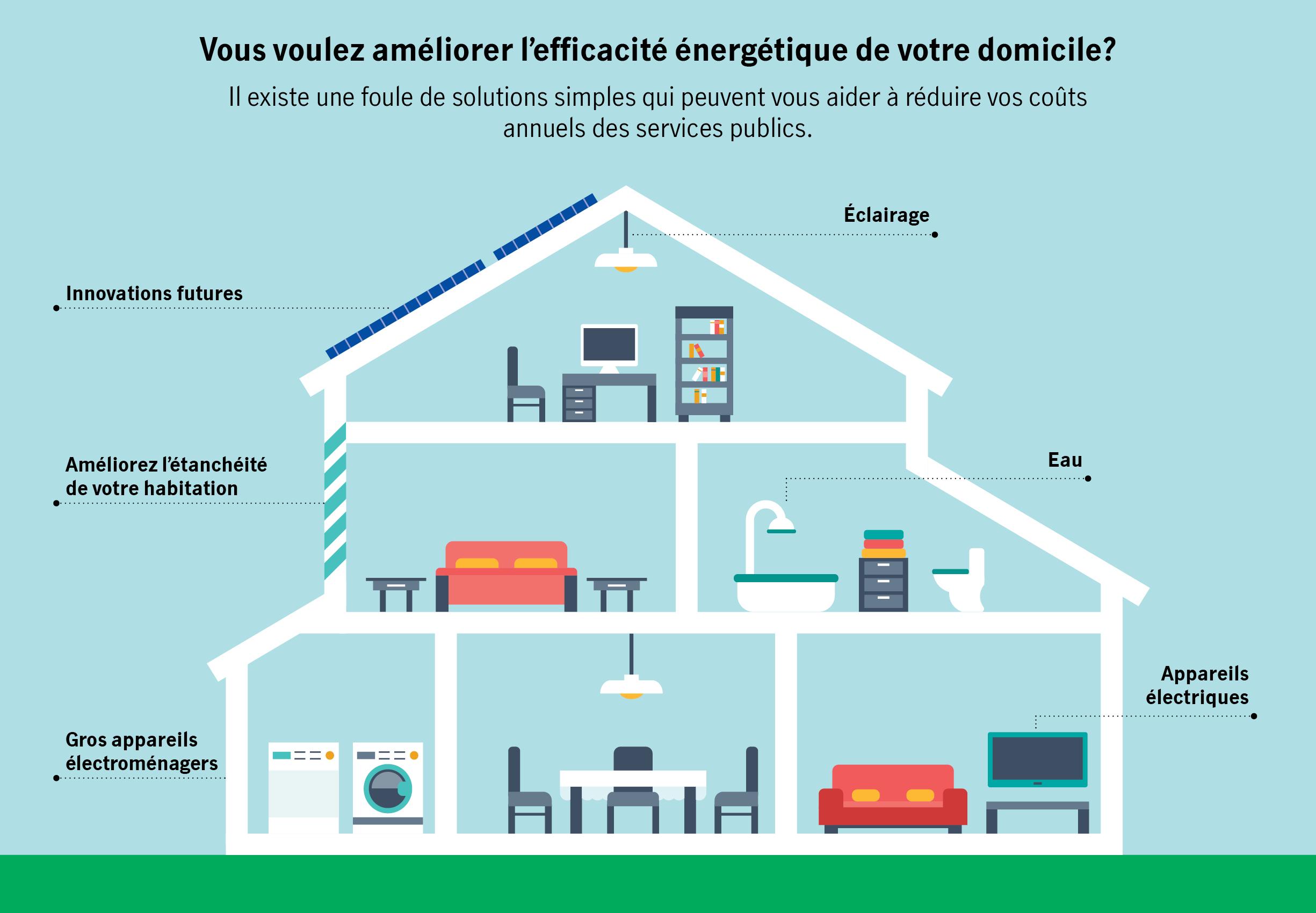 Vous voulez améliorer l'efficacité énergétique de votre domicile? Il existe une foule de solutions simples qui peuvent vous aider à réduire vos coûts annuels des services publics.