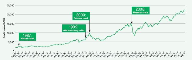 A line graph illustrating the market gains after financial crisis's: the 1987 market crash, 1999 Asian currency crisis, 2000 dot-com crash and the 2008 financial crisis.