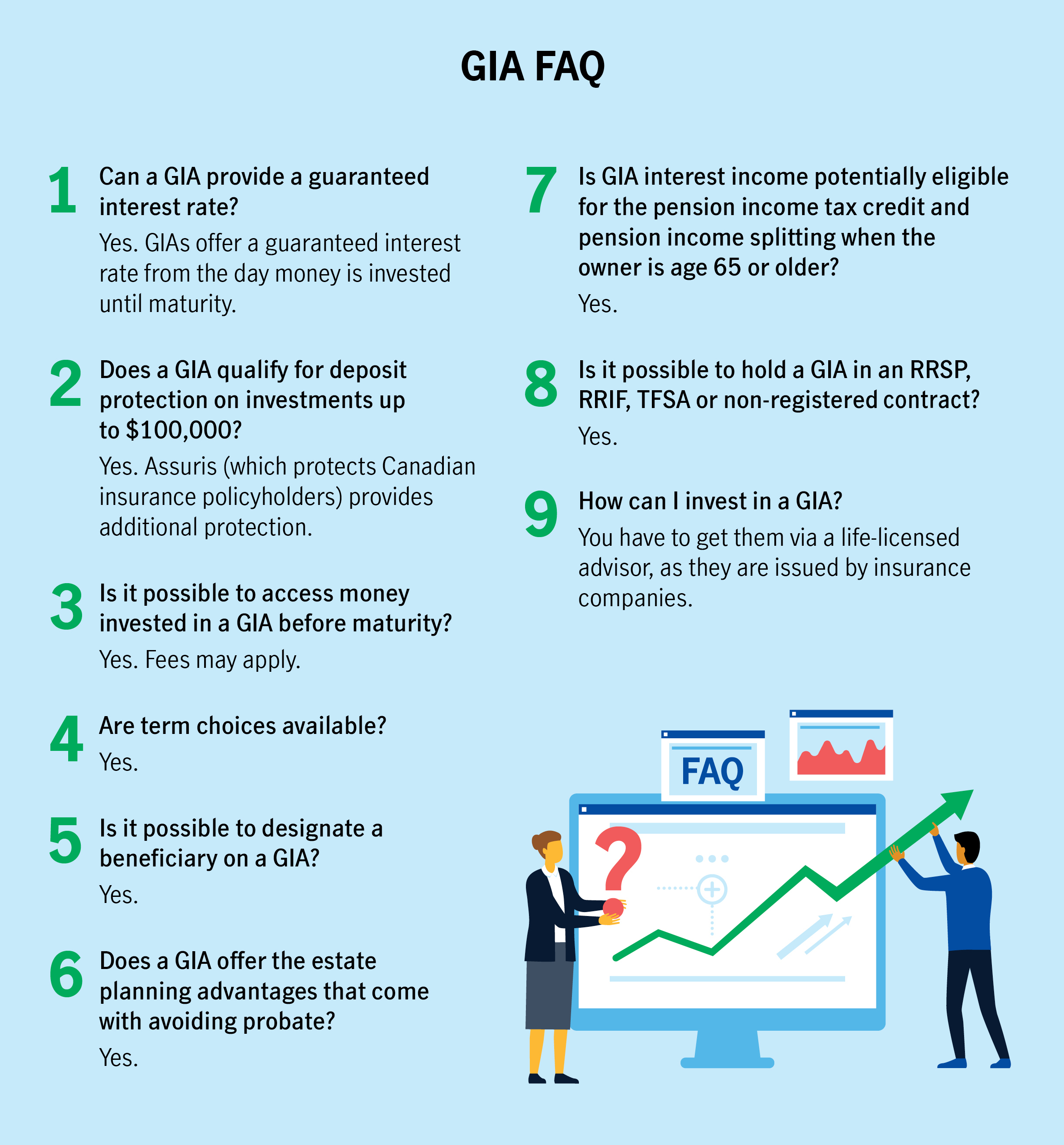 GIA FAQ  1.Can a GIA provide a guaranteed interest rate? Yes. GIAs offer a guaranteed interest rate from the day money is invested until maturity.  2.Does a GIA qualify for deposit protection on investments up to $100,000? Yes. Assuris (which protects Canadian insurance policyholders) provides additional protection.  3.Is it possible to access money invested in a GIA before maturity? Yes. Fees may apply. 4.Are term choices available? Yes.  5.Is it possible to designate a beneficiary on a GIA? Yes. 6.Does a GIA offer the estate planning advantages that come with avoiding probate? Yes. 7.Is GIA interest income potentially eligible for the pension income tax credit and pension income splitting when the owner is age 65 or older? Yes. 8.Is it possible to hold a GIA in an RRSP, RRIF, TFSA or non-registered contract? Yes.     9.How can I invest in a GIA? You have to get them via a life-licensed advisor, as they are issued by insurance companies.