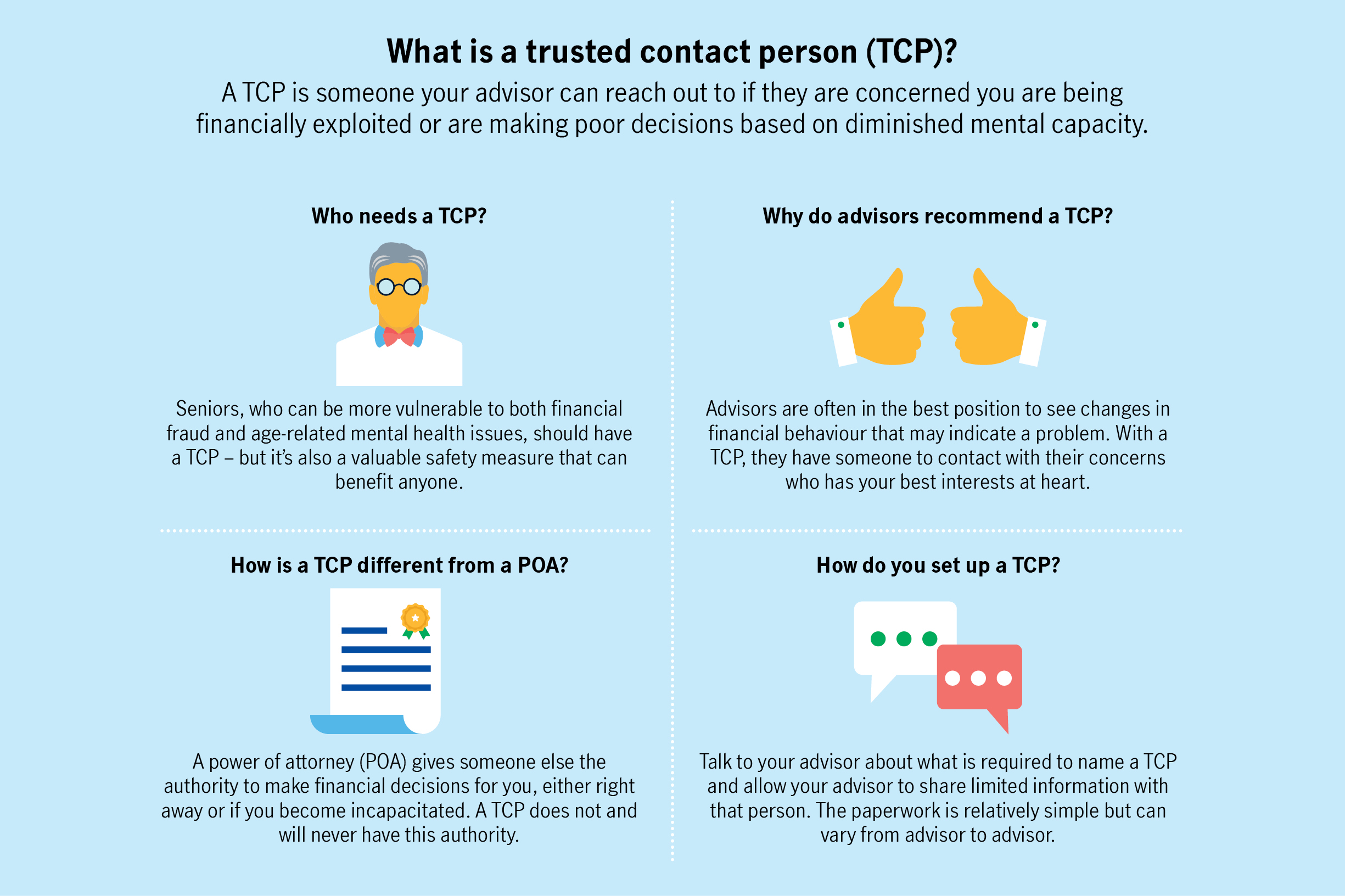 What is a trusted contact person (TCP)?  A TCP is someone your advisor can reach out to if they are concerned you are being financially exploited or are making poor decisions based on diminished mental capacity.  Who needs a TCP? Seniors, who can be more vulnerable to both financial fraud and age-related mental health issues, should have a TCP – but it's also a valuable safety measure that can benefit anyone.  Why do advisors recommend a TCP? Advisors are often in the best position to see changes in financial behaviour that may indicate a problem. With a TCP, they have someone to contact with their concerns who has your best interests at heart.  How is a TCP different from a POA? A power of attorney (POA) gives someone else the authority to make financial decisions for you, either right away or if you become incapacitated. A TCP does not and will never have this authority.   How do you set up a TCP? Talk to your advisor about what is required to name a TCP and allow your advisor to share limited information with that person. The paperwork is relatively simple but can vary from advisor to advisor.