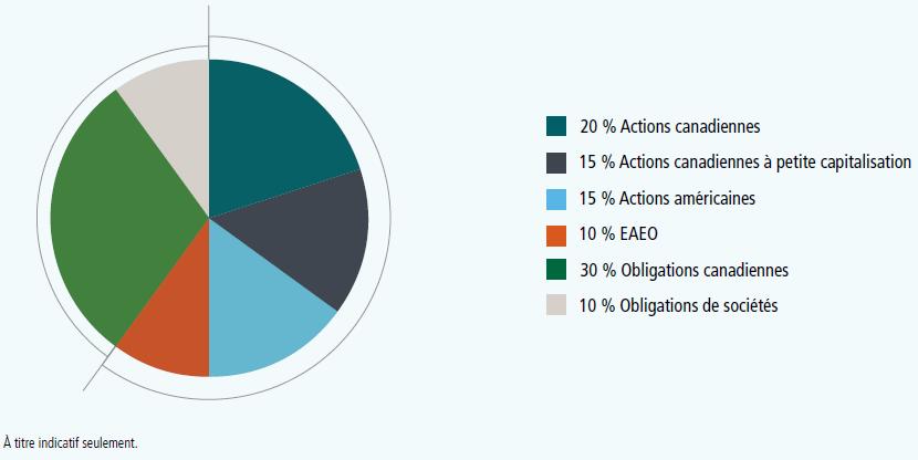 Un diagramme circulaire illustre 20 % Actions canadiennes, 15 % Actions canadiennes à petite capitalisation, 15 % Actions americaines, 10 % EAEO, 30 % Obligations canadiennes, 10 % Obligations de sociétés. A titre indicative seulement.