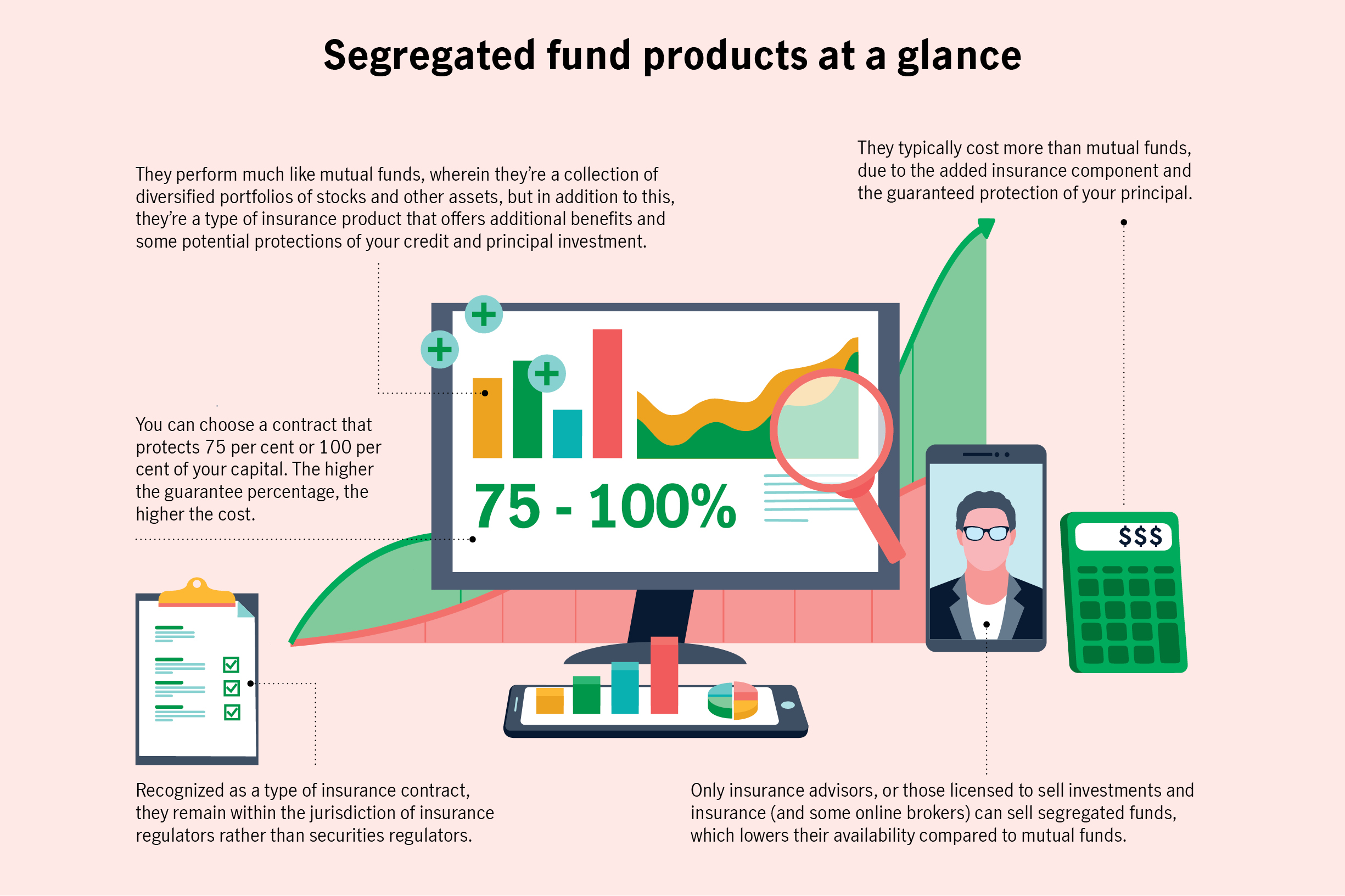 Segregated fund products at a glance 	They perform much like mutual funds, wherein they're a collection of diversified portfolios of stocks and other assets, but in addition to this, they're a type of insurance product that offers additional benefits and some potential protections of your credit and principal investment. 	They typically cost more than mutual funds, due to the added insurance component and the guaranteed protection of your principal. 	You can choose a contract that protects 75 per cent or 100 per cent of your capital. The higher the guarantee percentage, the higher the cost. 	Only insurance advisors, or those licensed to sell investments and insurance (and some online brokers) can sell segregated funds, which lowers their availability compared to mutual funds. 	Recognized as a type of insurance contract, they remain within the jurisdiction of insurance regulators rather than securities regulators.