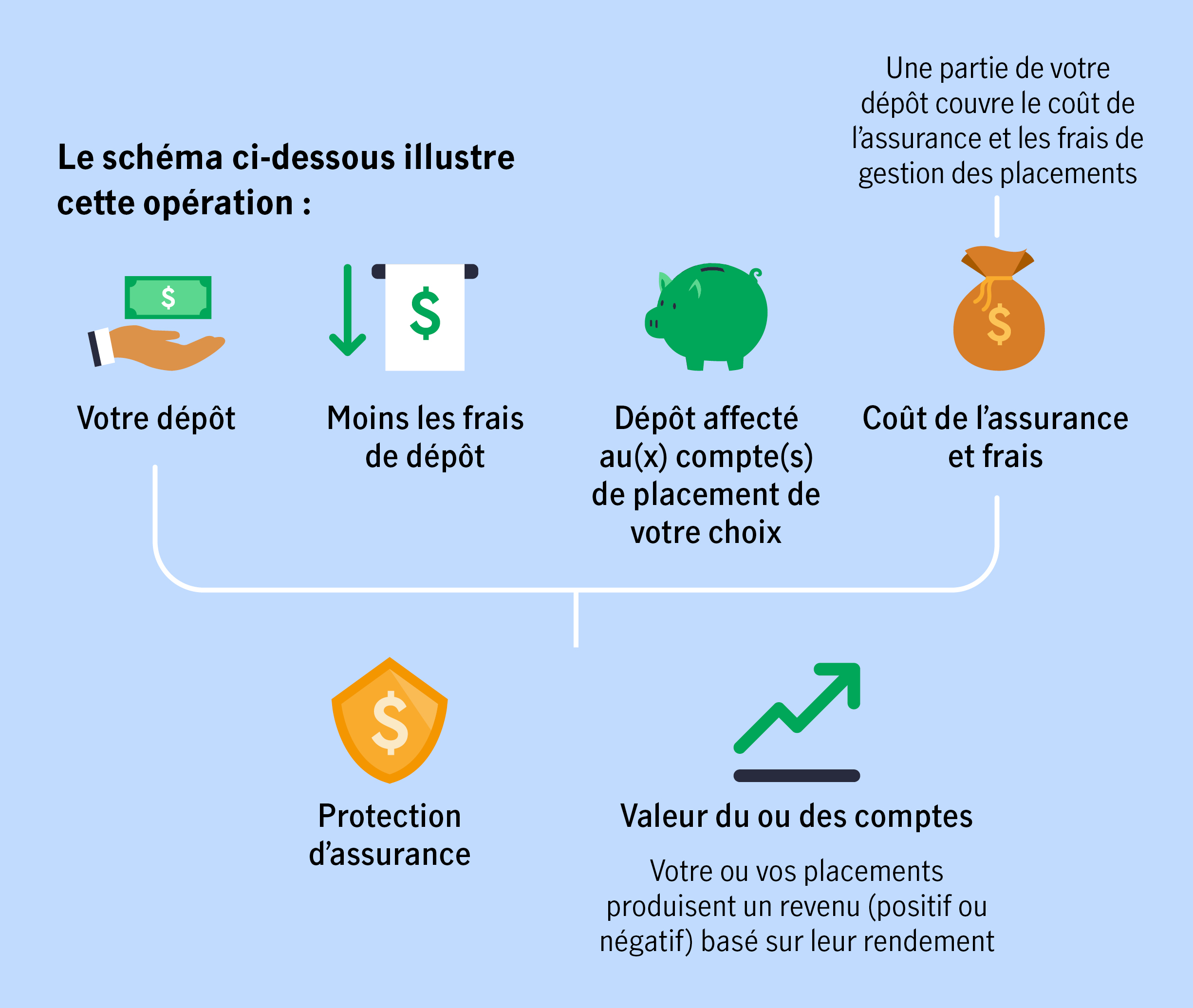 Le schema ci-dessous illustre cette operation : votre depot, moins les frais de depot, depot affecte au(x) compte(s) de placement de votre choix, cout de l'assurance et frais - une partie de votre depot couvre le cout de l'assurance et les frais de gestion des placements