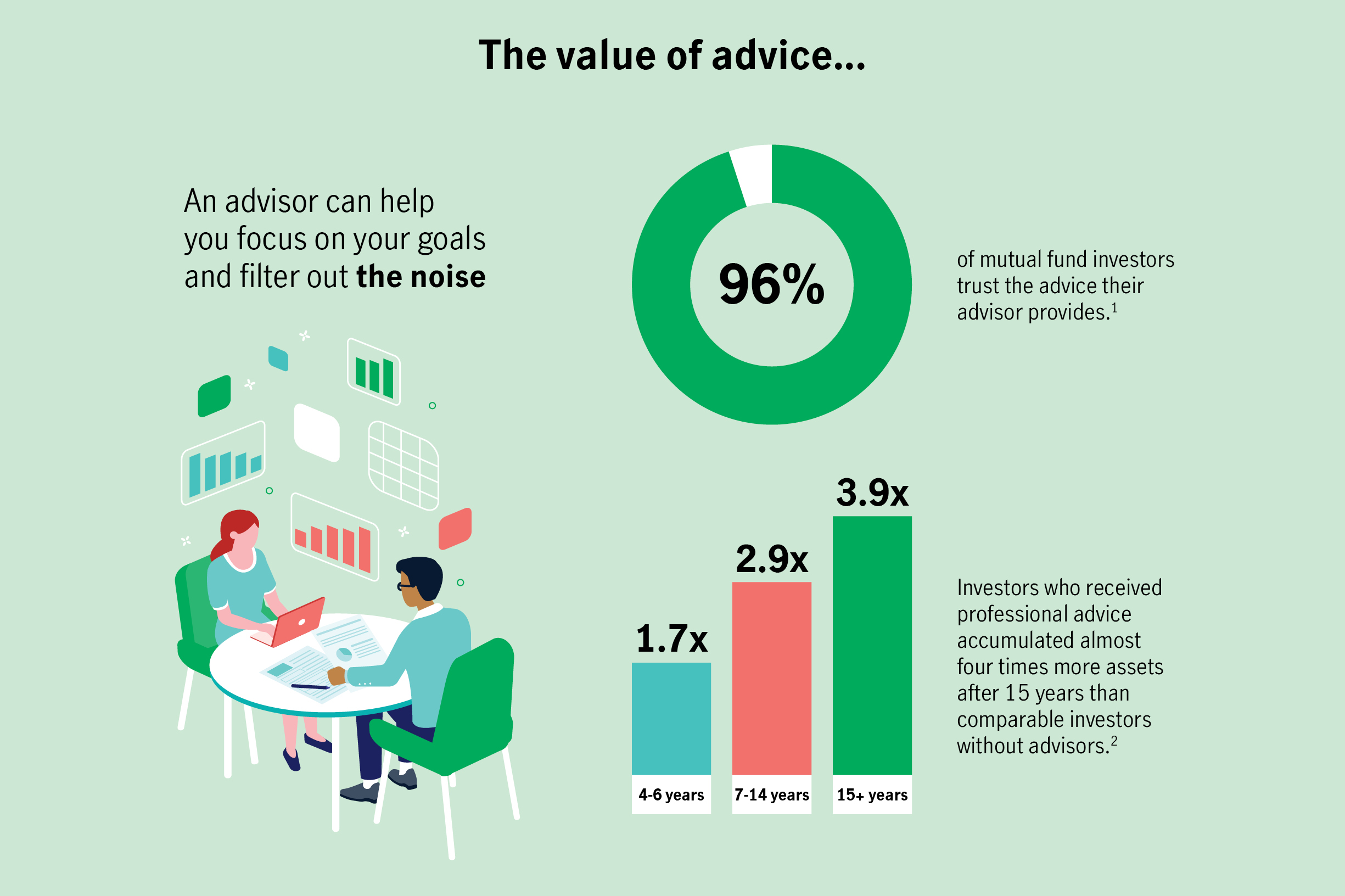 The value of advice...An advisor can help you focus on your goals and filter out the noise. 96% of mutual fund investors trust the advice their advisor provides. Investors who received professional advice accumulated almost four times more assets after 15 years than comparable investors without advisors.