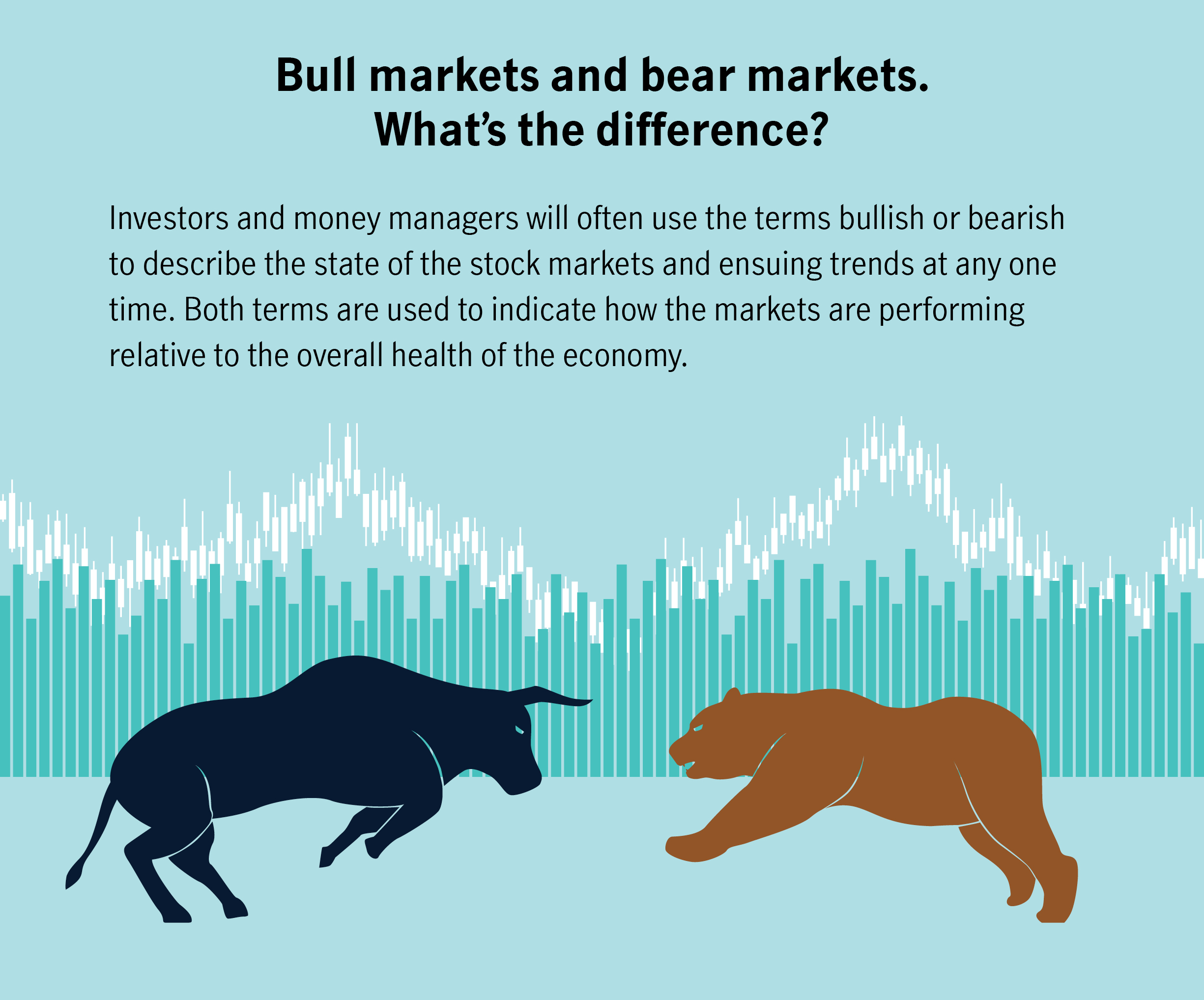 "Bull markets and bear markets – what's the difference? Investors and money managers often use the terms ""bullish"" and ""bearish"" to describe the state of the stock markets and related trends at any given time. Both terms capture investor sentiment to characterize how the markets are performing, as well as the overall health of the economy."
