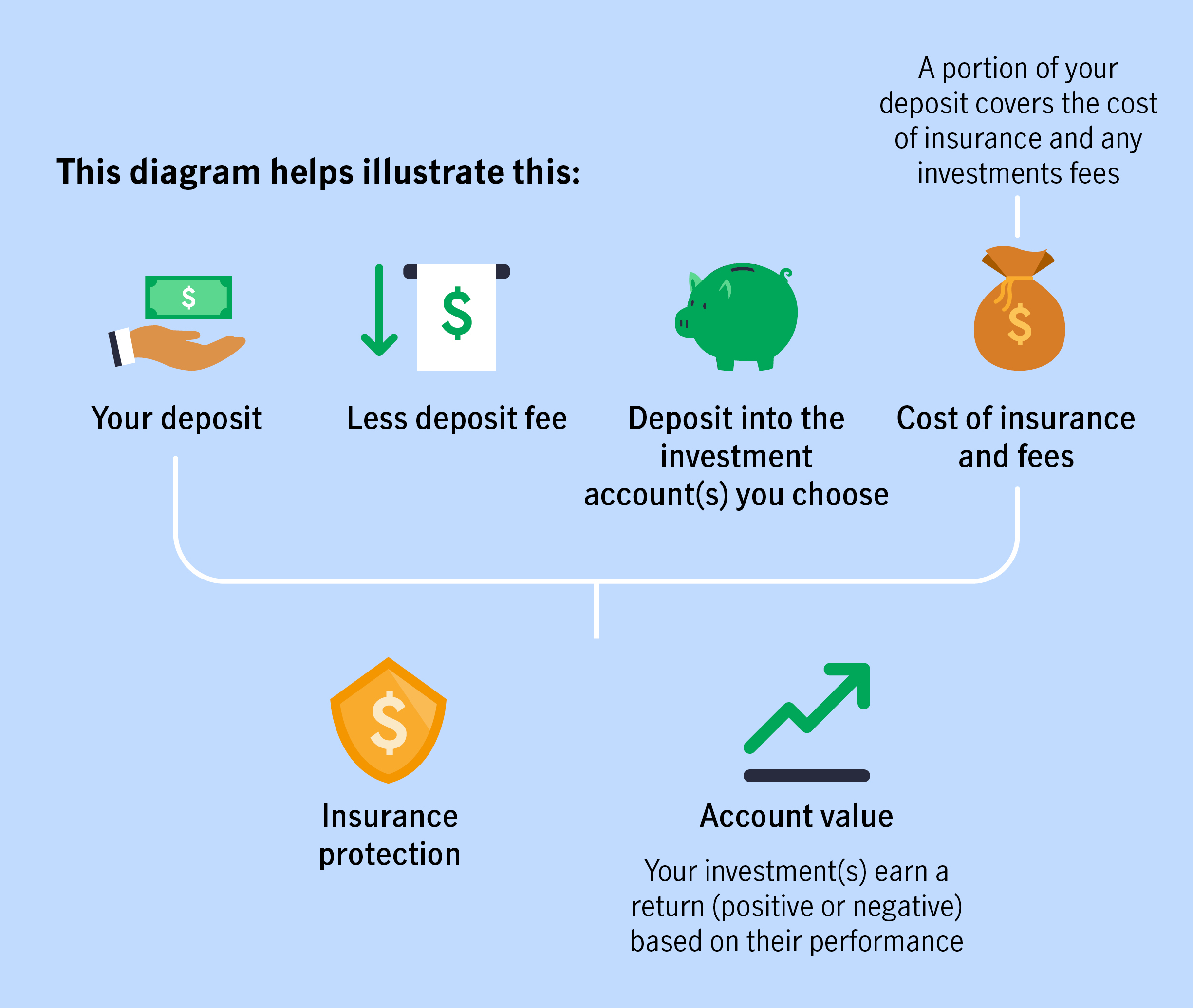 This diagram helps illustrate this: Your deposit, less deposit fee, deposit into the investment account(s) you choose, cost of insurance and fees (A portion of your deposit covers the cost of insurance and any investment fees), gives you insurance protection and Account value (your investments earn a return (negative or positive) based on their performance.