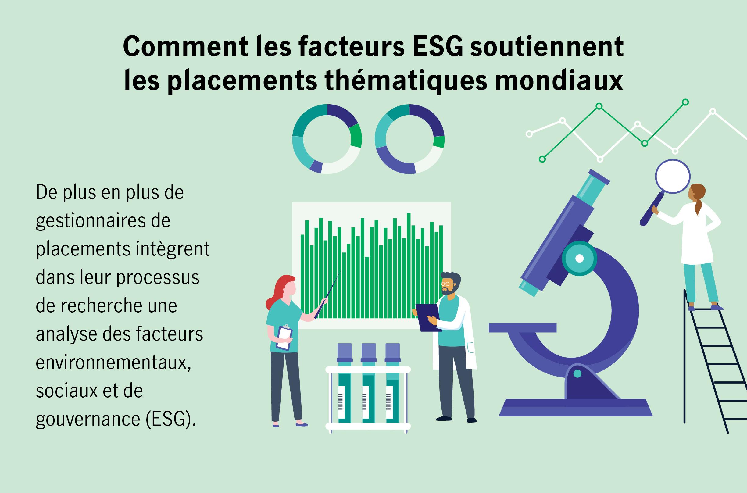Comment les facteurs ESG soutiennent les placements thématiques mondiaux  De plus en plus de gestionnaires de placements intègrent dans leur processus de recherche une analyse des facteurs environnementaux, sociaux et de gouvernance (ESG).