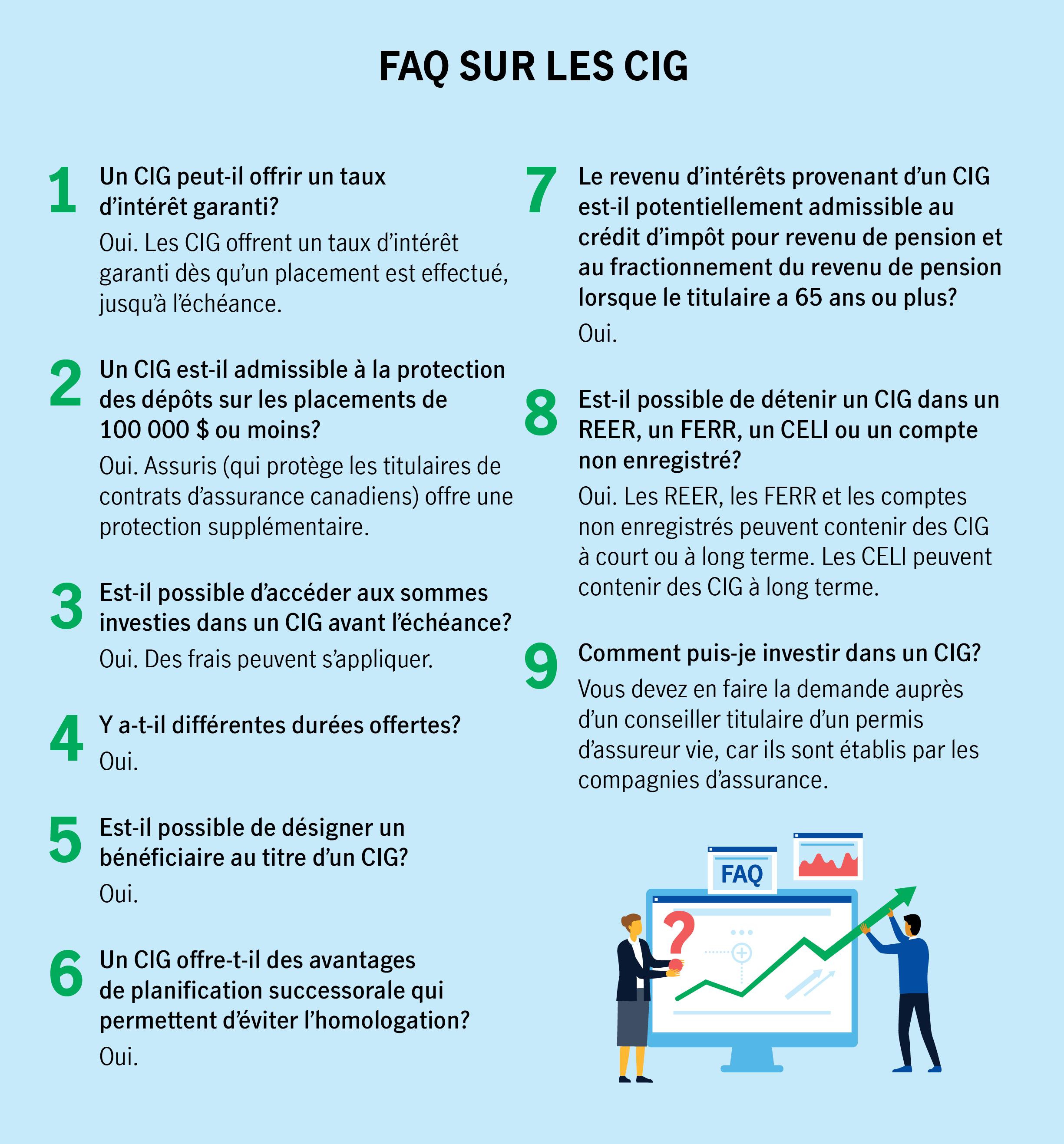 FAQ SUR LES CIG  1.Un CIG peut-il offrir un taux d'intérêt garanti? Oui. Les CIG offrent un taux d'intérêt garanti dès qu'un placement est effectué, jusqu'à l'échéance.  2.Un CIG est-il admissible à la protection des dépôts sur les placements de 100 000 $ ou moins? Oui. Assuris (qui protège les titulaires de contrats d'assurance canadiens) offre une protection supplémentaire.  3.Est-il possible d'accéder aux sommes investies dans un CIG avant l'échéance? Oui. Des frais peuvent s'appliquer. 4.Y a-t-il différentes durées offertes? Oui.  5.Est-il possible de désigner un bénéficiaire au titre d'un CIG? Oui. 6.Un CIG offre-t-il des avantages de planification successorale qui permettent d'éviter l'homologation? Oui. 7.Le revenu d'intérêts provenant d'un CIG est-il potentiellement admissible au crédit d'impôt pour revenu de pension et au fractionnement du revenu de pension lorsque le titulaire a 65 ans ou plus? Oui. 8.Est-il possible de détenir un CIG dans un REER, un FERR, un CELI ou un compte non enregistré? Oui. Les REER, les FERR et les comptes non enregistrés peuvent contenir des CIG à court ou à long terme. Les CELI peuvent contenir des CIG à long terme. 9.Comment puis-je investir dans un CIG? Vous devez en faire la demande auprès d'un conseiller titulaire d'un permis d'assureur vie, car ils sont établis par les compagnies d'assurance.