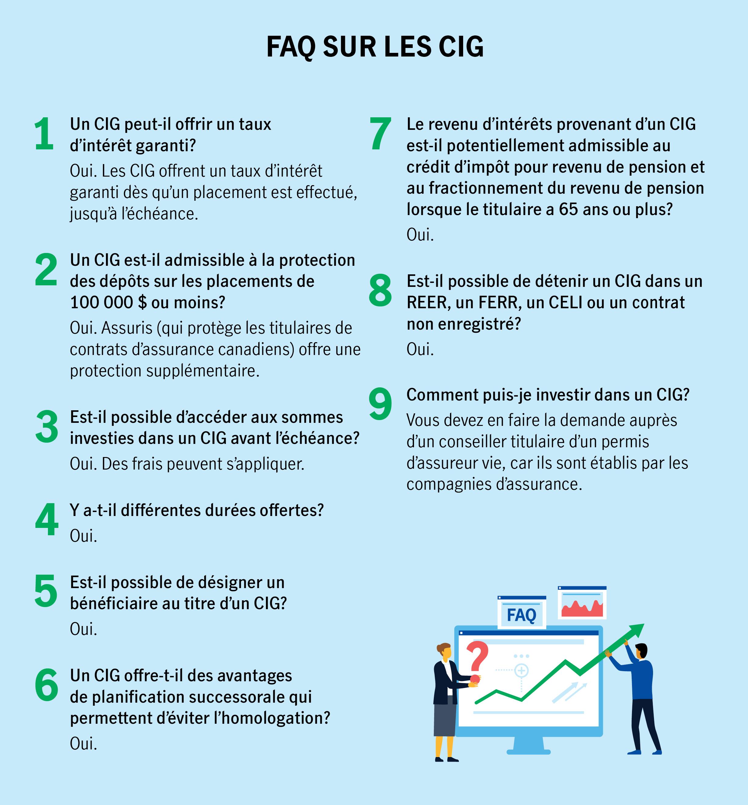 FAQ SUR LES CIG  1.Un CIG peut-il offrir un taux d'intérêt garanti? Oui. Les CIG offrent un taux d'intérêt garanti dès qu'un placement est effectué, jusqu'à l'échéance.  2.Un CIG est-il admissible à la protection des dépôts sur les placements de 100 000 $ ou moins? Oui. Assuris (qui protège les titulaires de contrats d'assurance canadiens) offre une protection supplémentaire.  3.Est-il possible d'accéder aux sommes investies dans un CIG avant l'échéance? Oui. Des frais peuvent s'appliquer. 4.Y a-t-il différentes durées offertes? Oui.  5.Est-il possible de désigner un bénéficiaire au titre d'un CIG? Oui. 6.Un CIG offre-t-il des avantages de planification successorale qui permettent d'éviter l'homologation? Oui. 7.Le revenu d'intérêts provenant d'un CIG est-il potentiellement admissible au crédit d'impôt pour revenu de pension et au fractionnement du revenu de pension lorsque le titulaire a 65 ans ou plus? Oui. 8.Est-il possible de détenir un CIG dans un REER, un FERR, un CELI ou un contrat non enregistré? Oui.  9.Comment puis-je investir dans un CIG? Vous devez en faire la demande auprès d'un conseiller titulaire d'un permis d'assureur vie, car ils sont établis par les compagnies d'assurance.