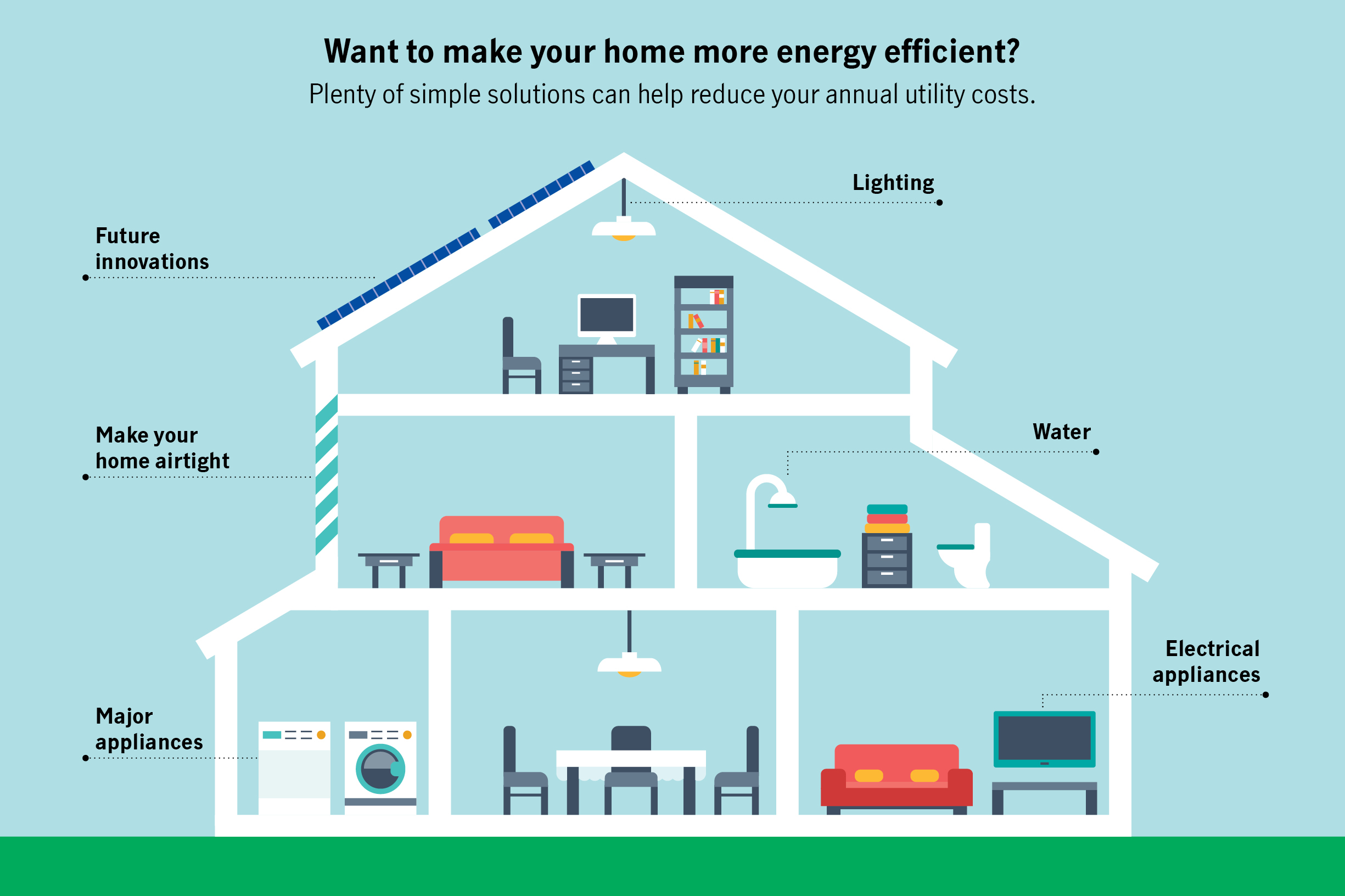 Want to make your home more energy efficient?  Plenty of simple solutions can help reduce your annual utility costs.
