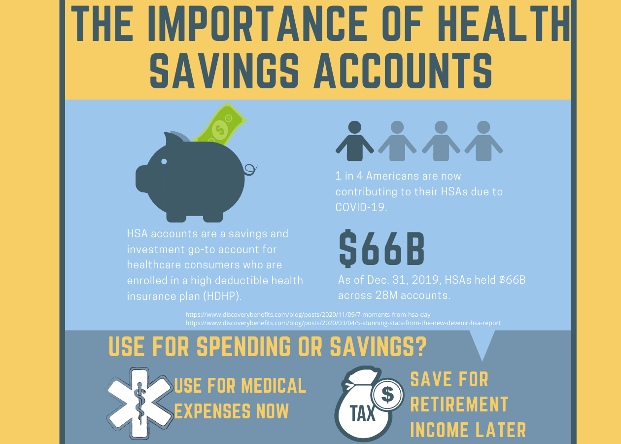 Health Savings Accounts for Medical Costs & Retirement Savings - Infographic Thumbnail