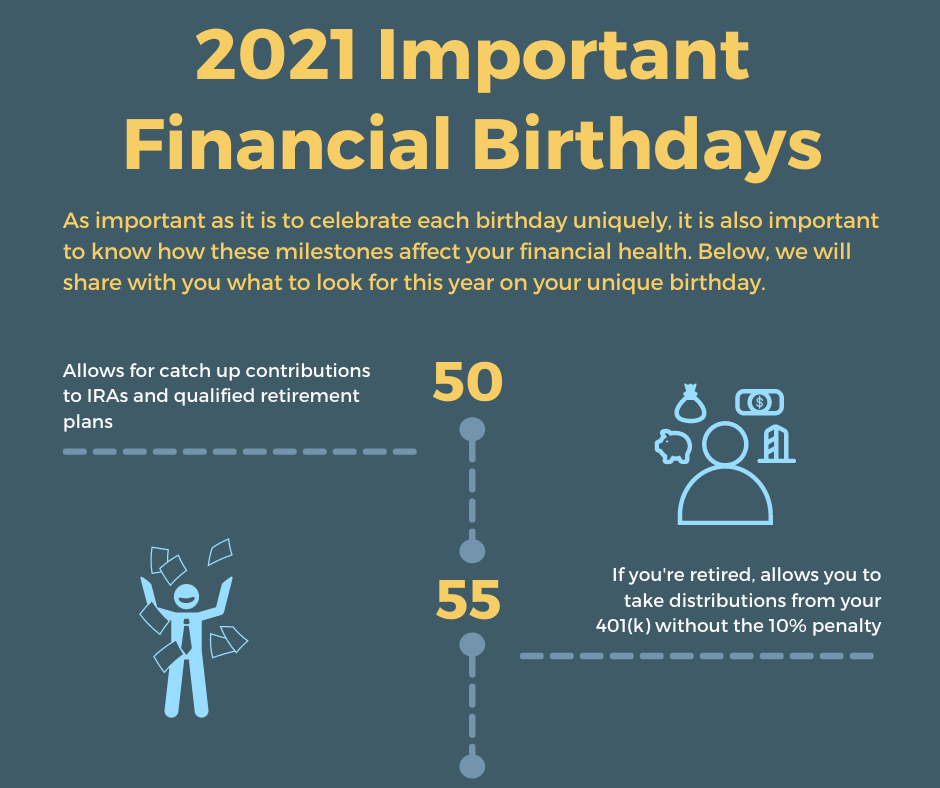 2021's Important Birthdays for Your Financial Health - Infographic Thumbnail