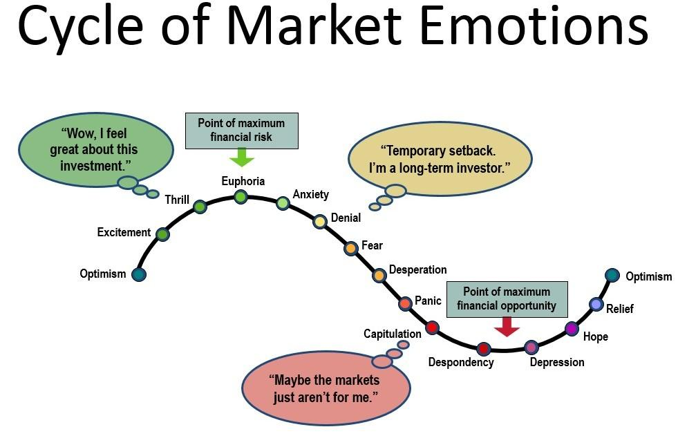 Cycle of Market Emotions Thumbnail