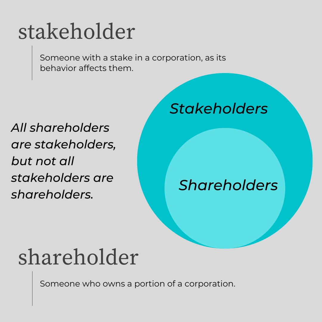 All shareholders are stakeholders, but not all stakeholders are shareholders.