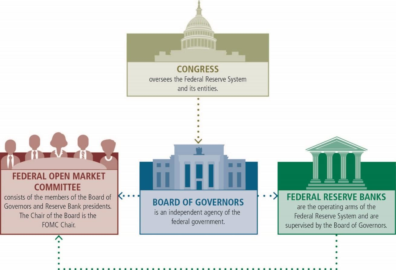 The Federal Reserve Bank Assets, Balance Sheets, Inflation & the Economy Thumbnail