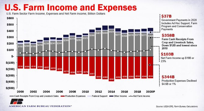 Chart of US Farm Income and Expenses