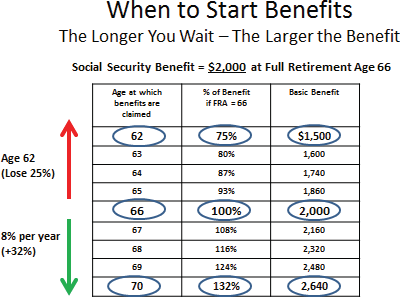 When to start SS benefits
