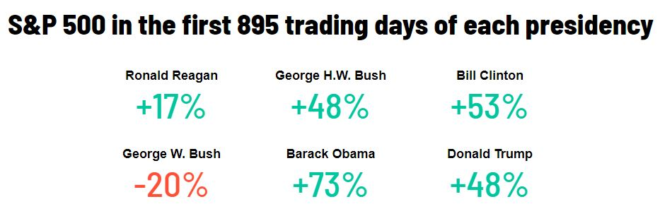 S & P Trading with Presidency