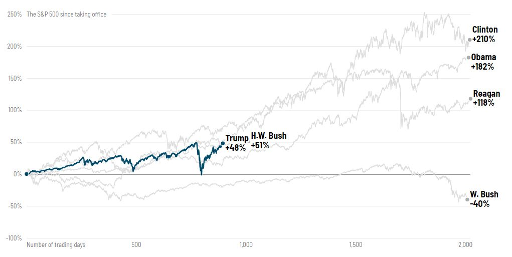 S & P 500 Since taking Office