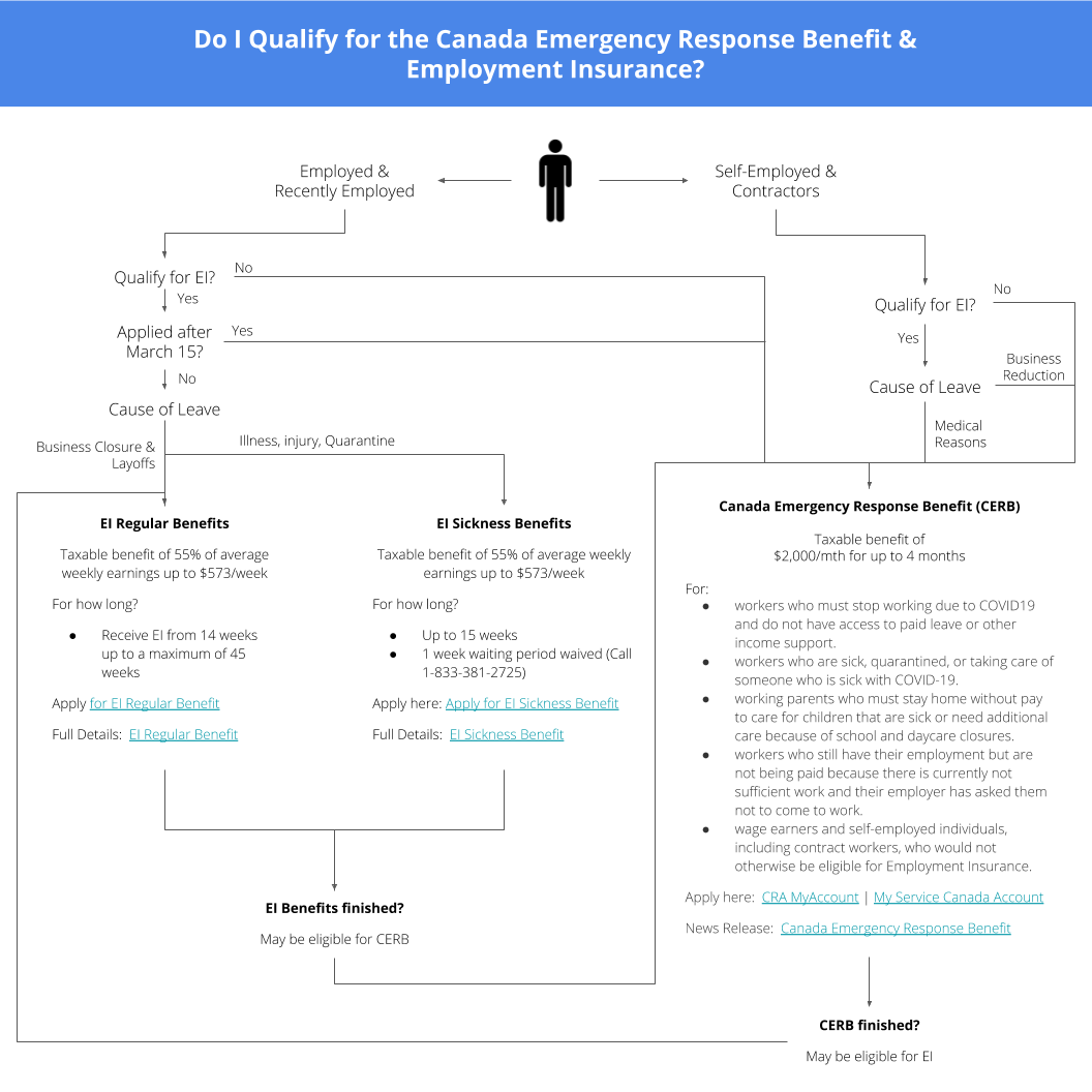 Do I Qualify for the Canada Emergency Response Benefit & EI? Thumbnail
