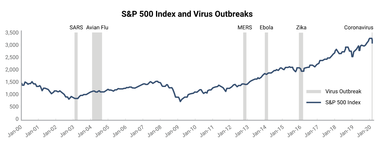 S &P 500 Index and Virus Outbreaks