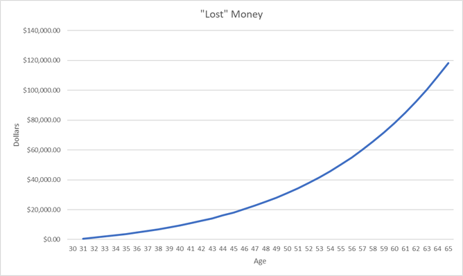 401(k) Missing Match