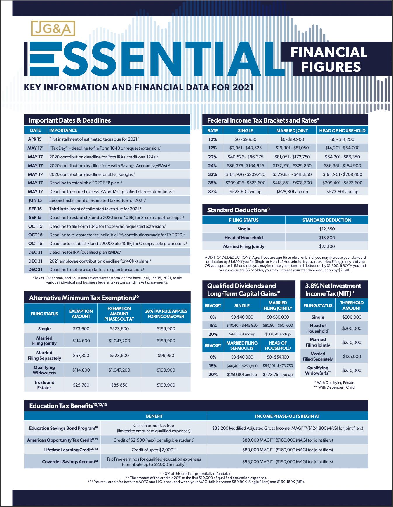 2021 Essential Financial Figures Thumbnail