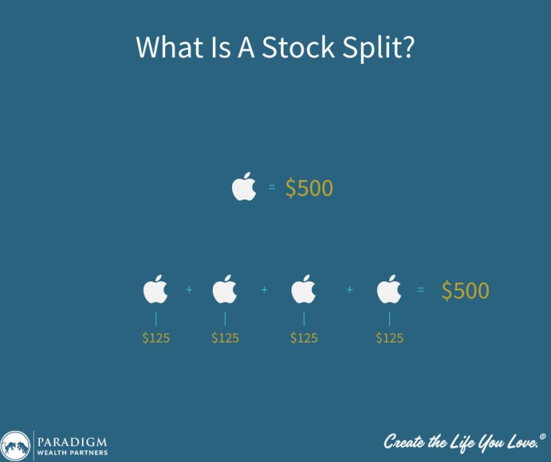 Example of Apple Stock Split Value