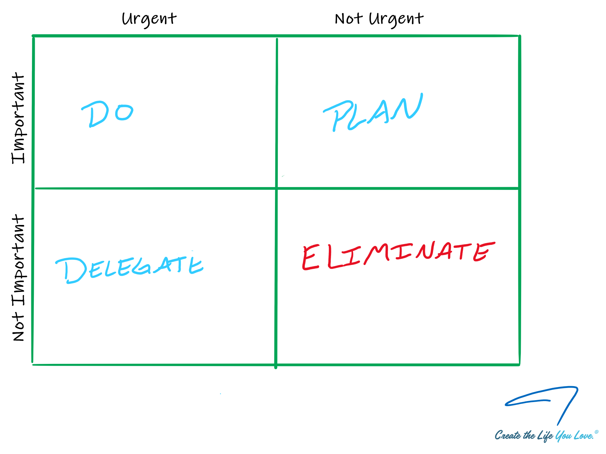 Important and Urgent Decision Matrix