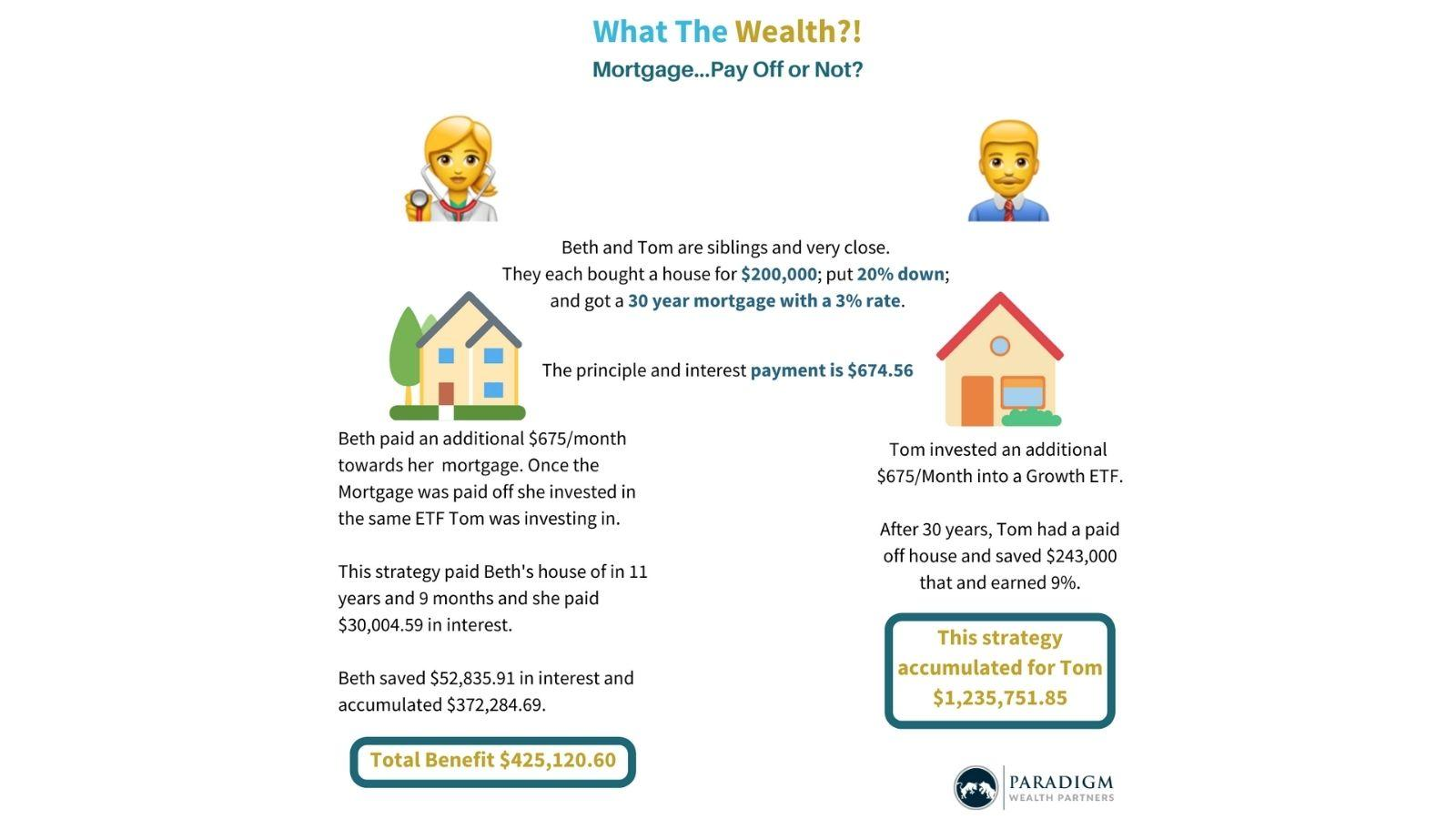 The Great Mortgage Debate: Should You Pay Your Mortgage Off Early? Thumbnail