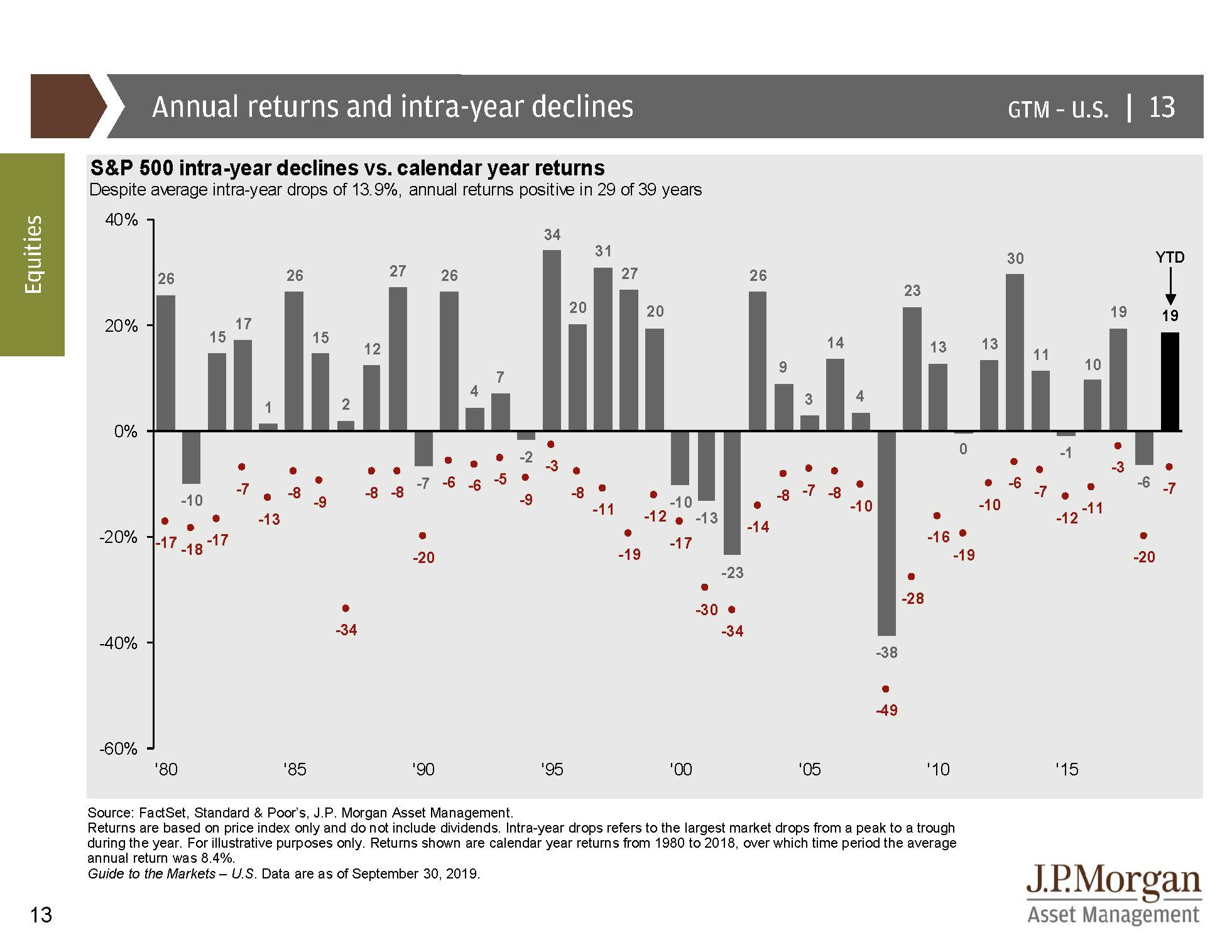 annual returns and intra-year declines graph