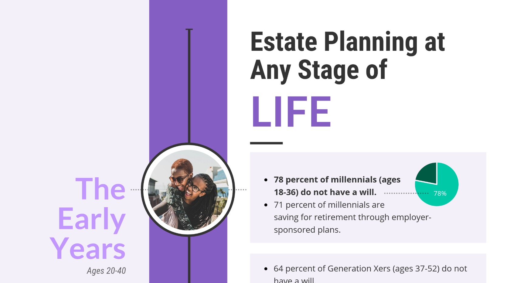 [Infographic] Estate Planning at Any Stage of Life Thumbnail