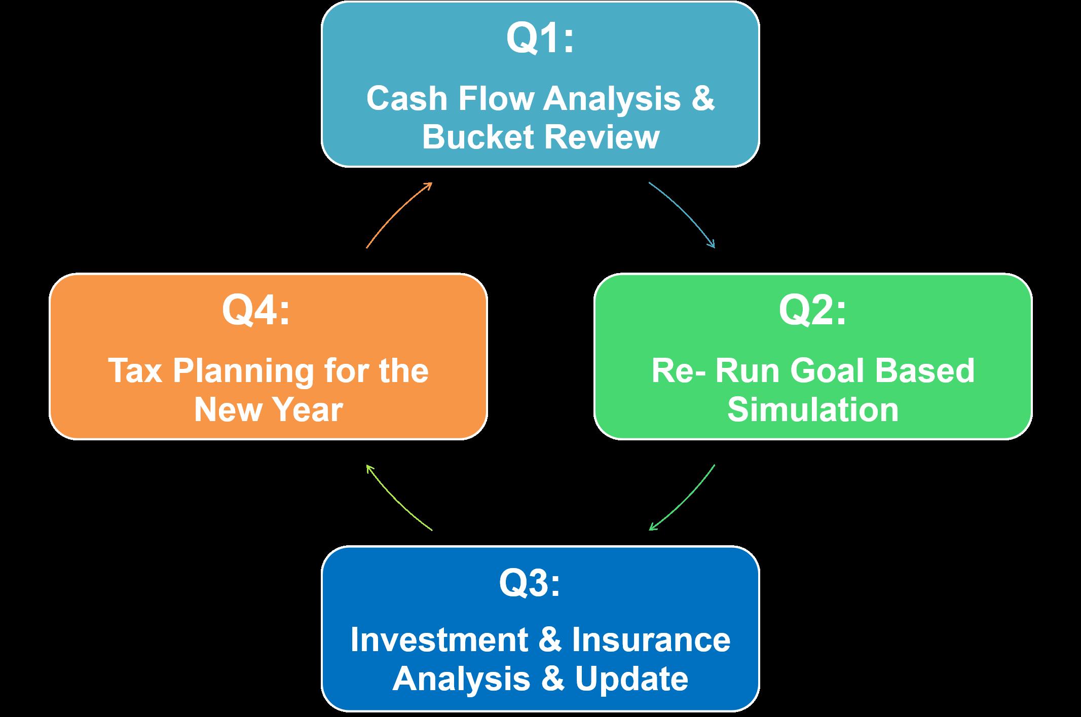 Drucker Wealth Quarterly Service Model diagram
