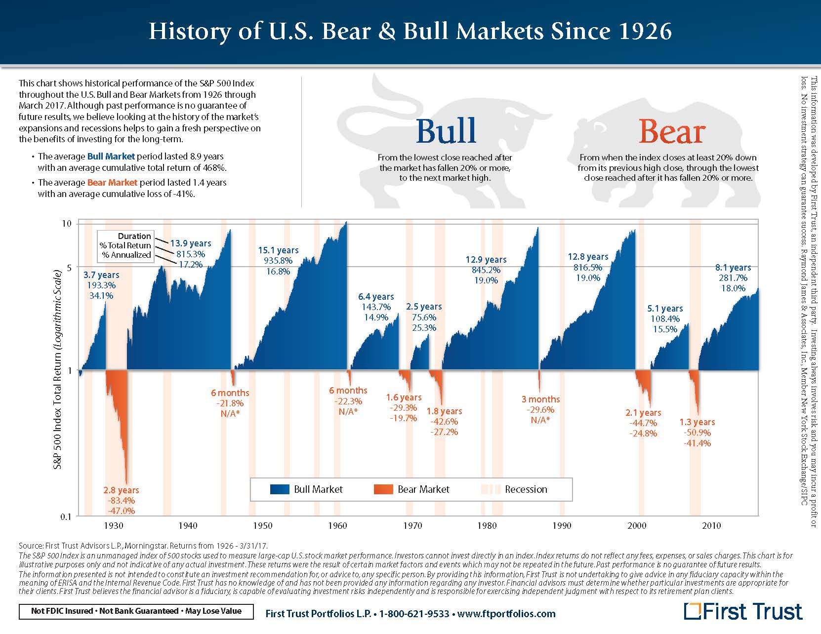 history  of bear and bull markets
