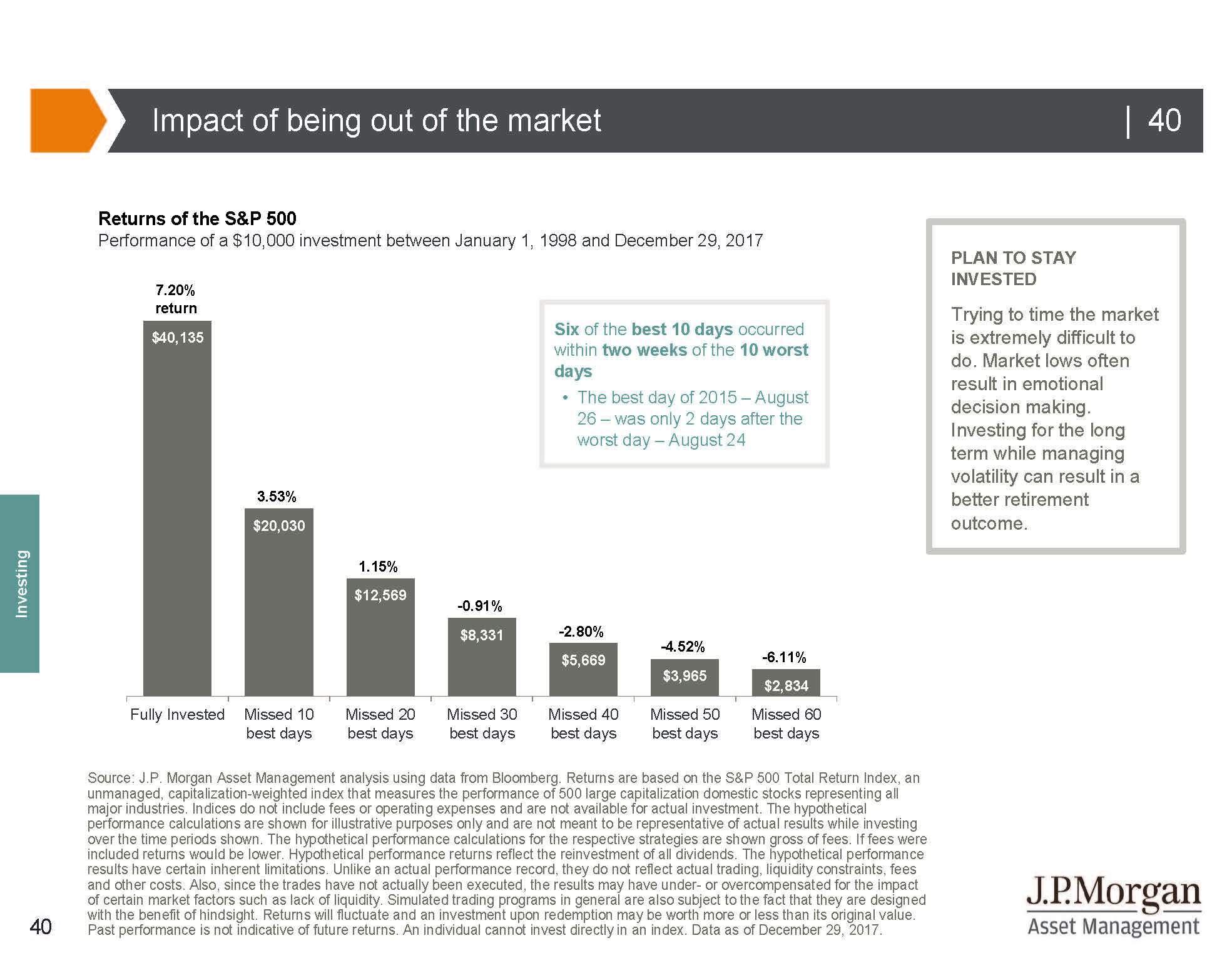 impact of being out of the market graph