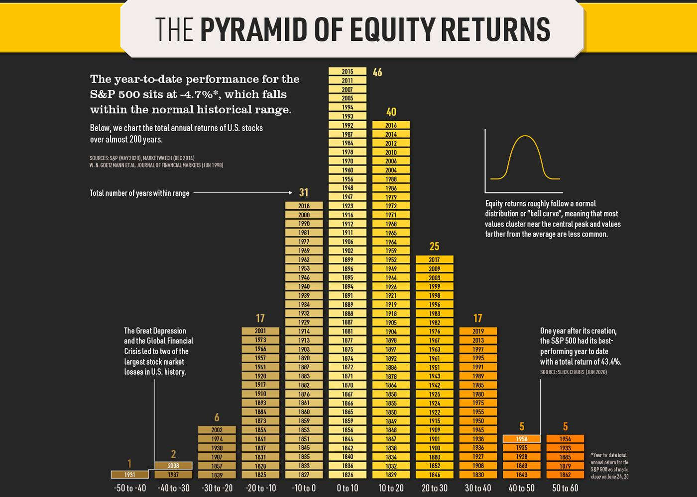 The Pyramid of Equity Returns Thumbnail