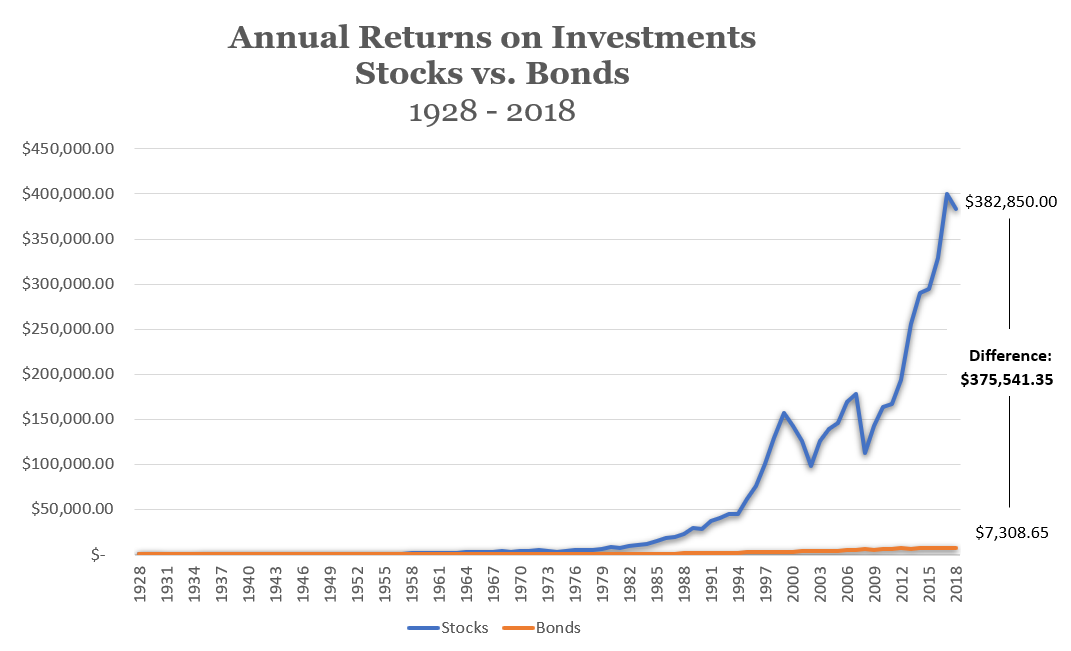 ROI StocksBonds1928 2018