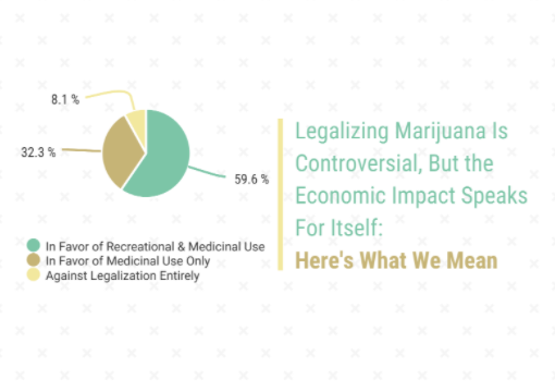Legalizing Marijuana Is Controversial, But the Economic Impact Speaks For Itself: Here's What We Mean Thumbnail