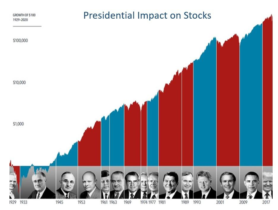 How Much Impact Does the President Have on Stocks? Thumbnail