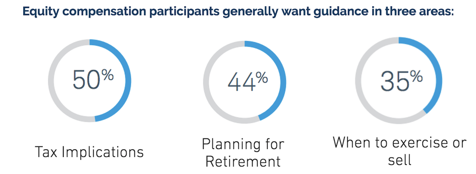equity compensation participants want guidance in 3 areas