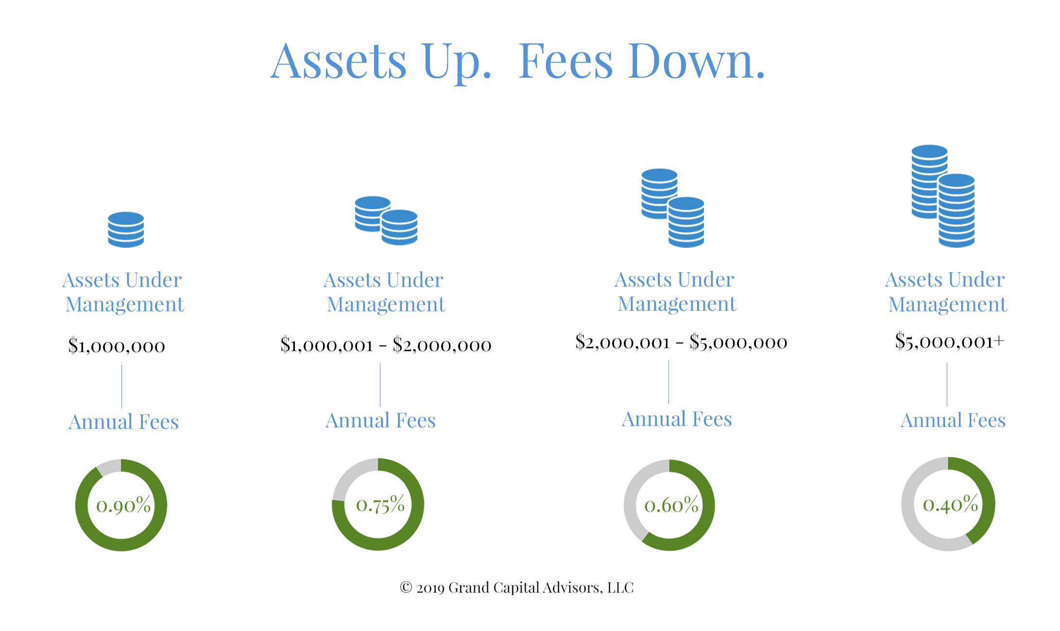 As your assets grow, your fees go down.  Annual fees are 0.40% for assets of $5,000,000 or more, 0.60% for $2,000,001 to $5,000,000, 0.75% for $1,000,0001 to $2,000,000 and 0.90% for $1,000,000 and under.
