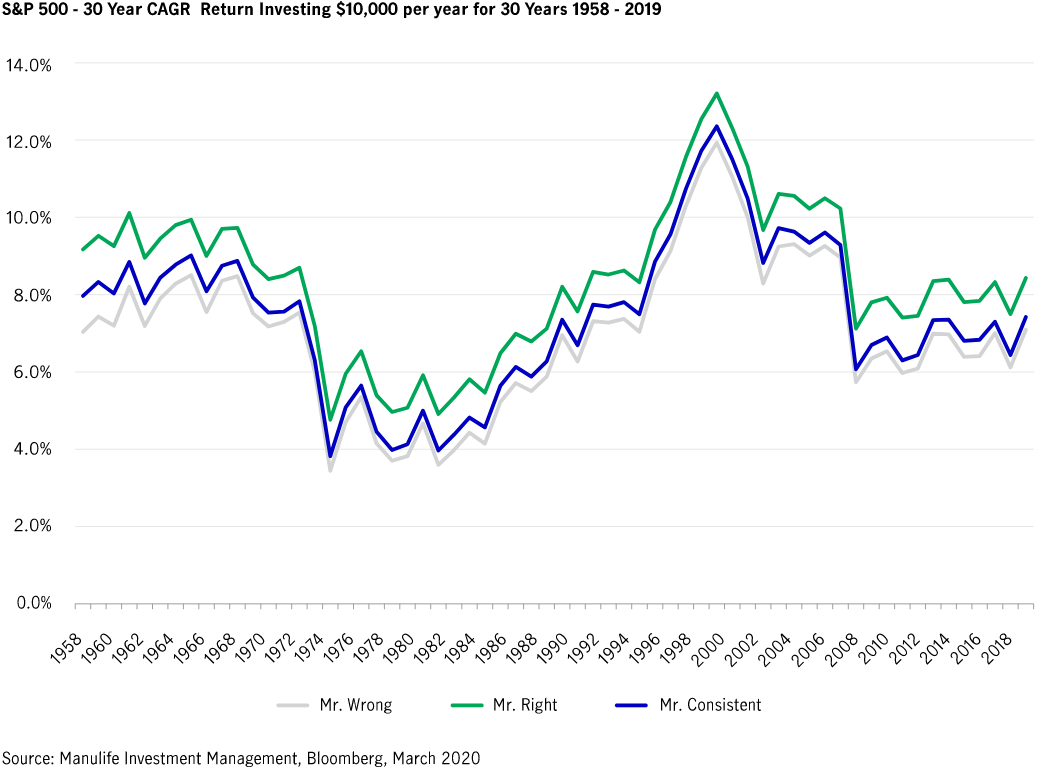 This graph shows the S&P 500 30-year compound annual growth rate over a sixty-year period, starting in 1958 and ending in 2018.