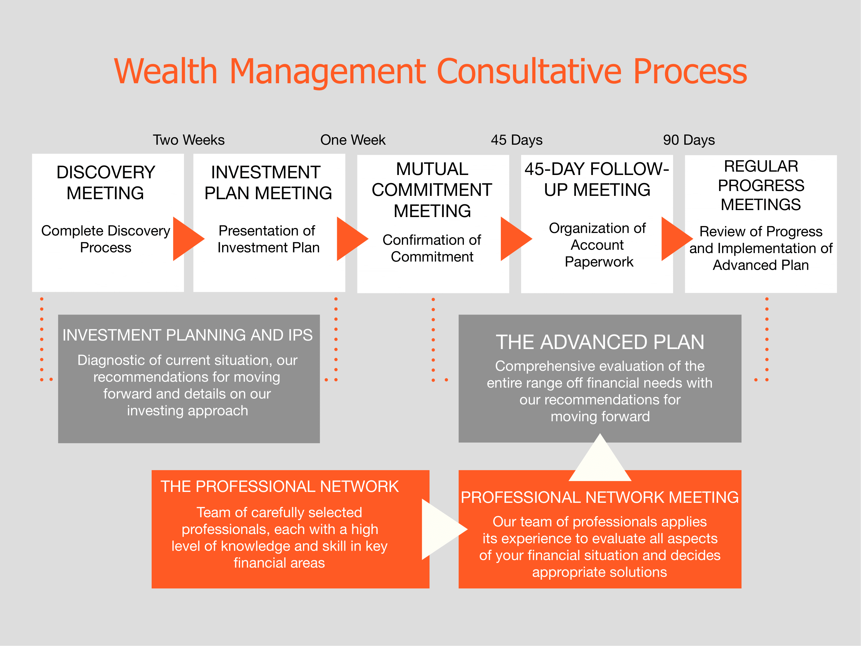 Wealth Management Consultative Process Midvale, UT Glide Financial