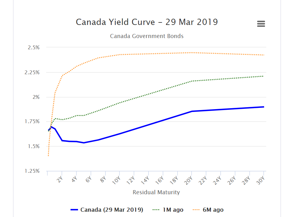 Wait. What's a Yield Curve and What just Happened? Thumbnail