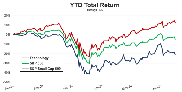 Small Caps YTD Total Return